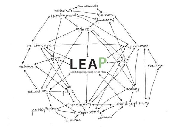 LEAPMindmapweb